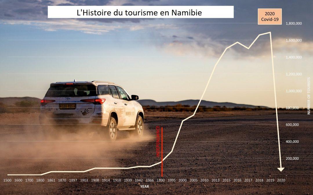 Un tourisme namibien en berne